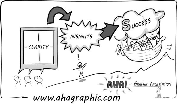 Aha! Graphic Facilitation